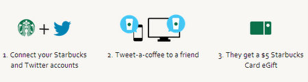 Starbucks' Tweet a Coffee Program