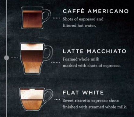 "Starbucks adds ""Latte Macchiato"" to Menu"
